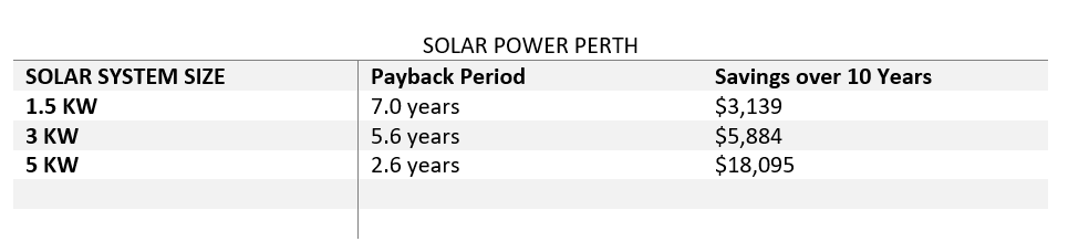 Residential Solar Power Perth