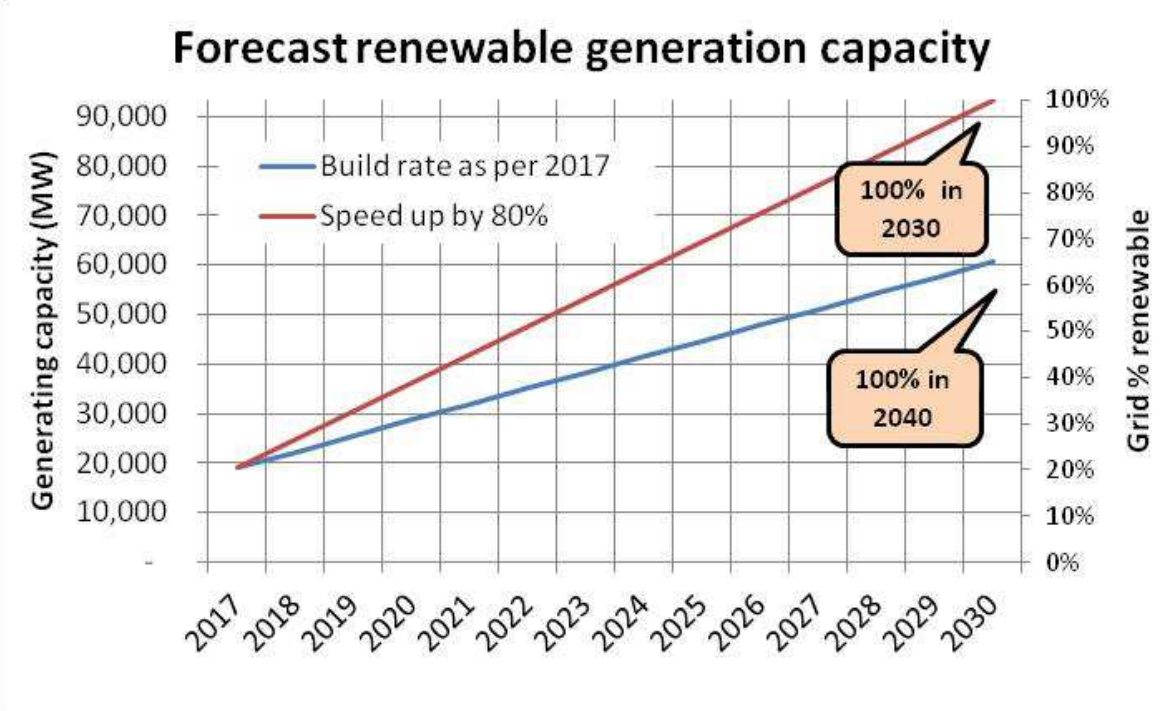 Australia Renewable Energy Forecast