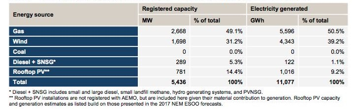 south australia energy generation