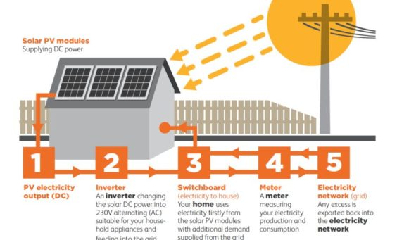 solar feed-in tariff