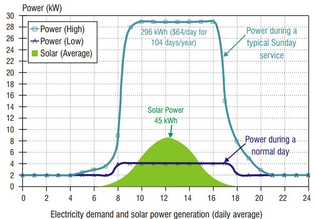 electricity demand Saint Mary Coptic Church solar solar project