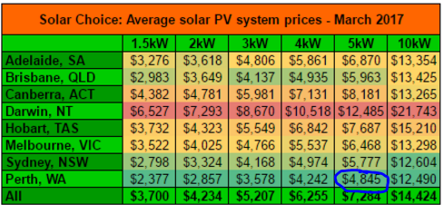 solar system prices in Perth