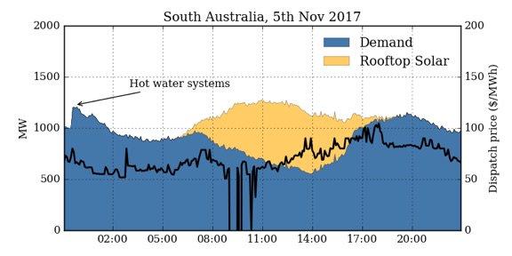 SA rooftop solar meets energy demand