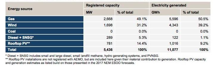 south australia energy generation