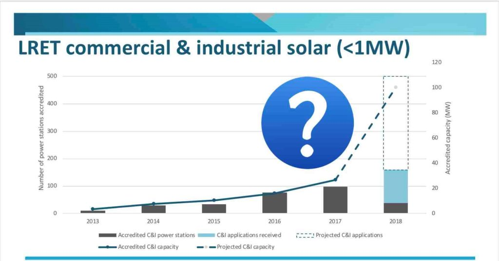 commercial solar trend in Australia
