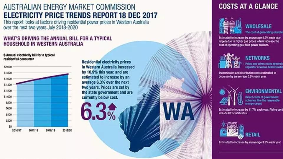 Western Australia Electricity Price Hike - AEMC forecast