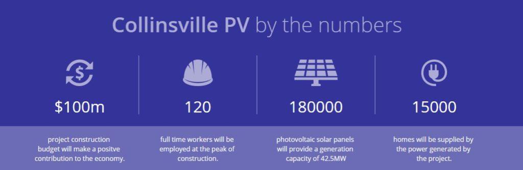 Collinsville Solar Farm Summary