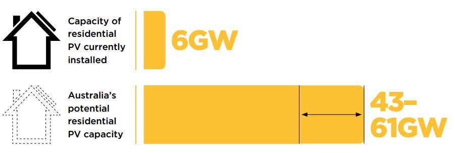australian solar capacity