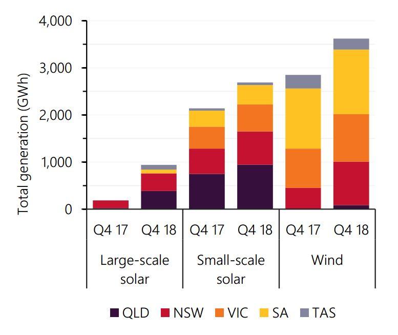 NEM wind and solar generation in Australia Q4 2018