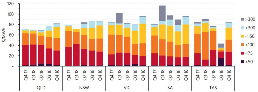 australia electricity market - average electricity price by region