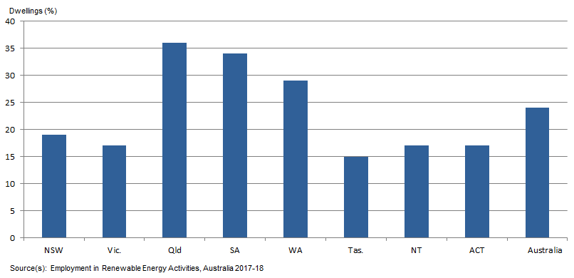 furthermore, percentage of australian houses having solar panels also increased