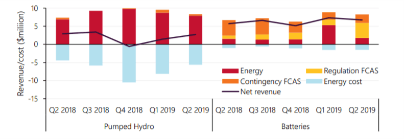 Australia National Electricity Market Update – Q2 2019