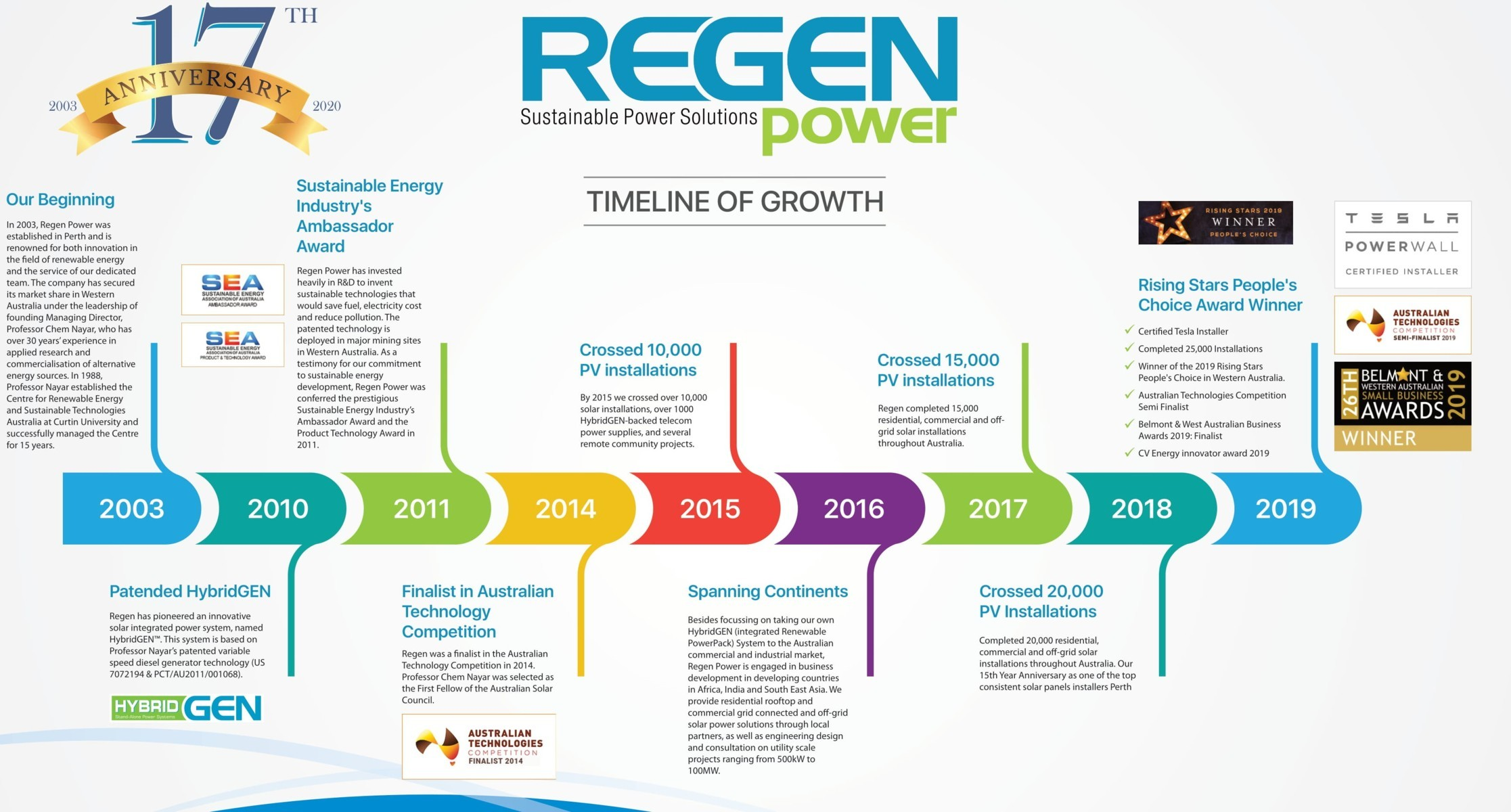 renewable energy company 17 year legacy in Australia