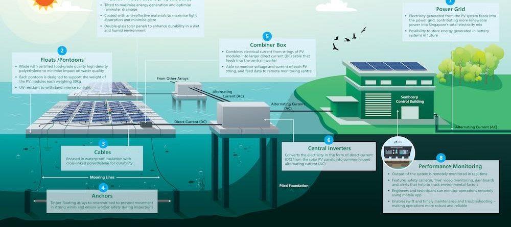 floating solar tengeh reservoir